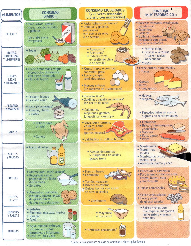 Albert sampietro algunos posts y muchas listas de cosas - Colesterol en alimentos tabla ...