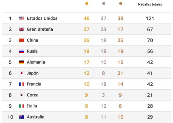 Medallero de los Juegos de Río 2016